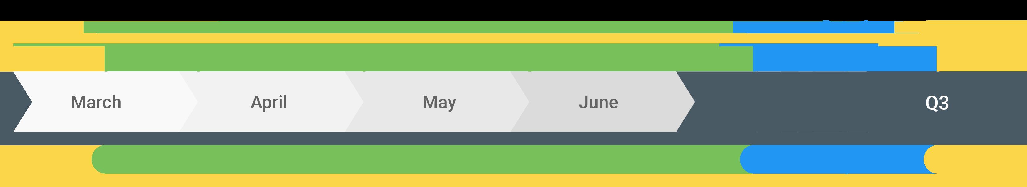 Android Q 10ベータ版はいつから配信される?