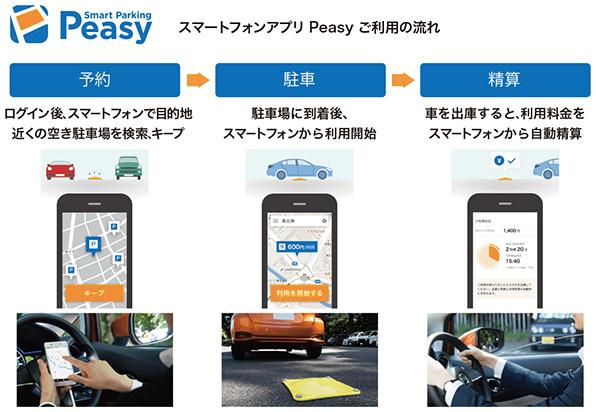 駐車場をよく使う人におすすめ「Smart Parking Peasy」