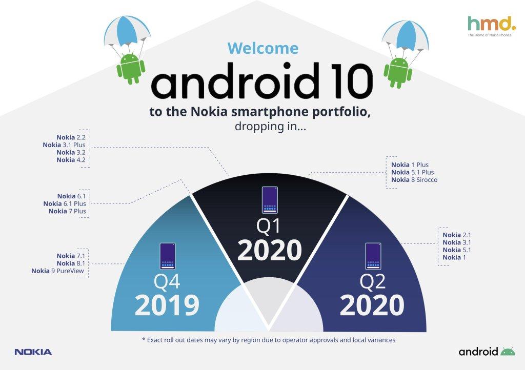 Nokia(ノキア)のAndroid 10への更新スケジュール