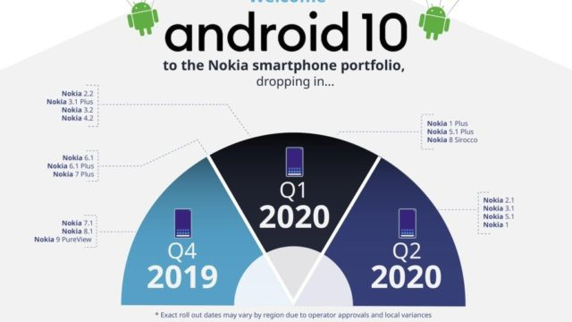【Nokia】ほぼすべての端末が2019年からAndroid 10にアップデート予定
