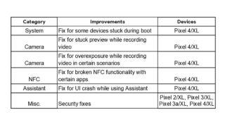 2020年2月セキュリティパッチでPixel 4のバグ修正アップデート内容一覧